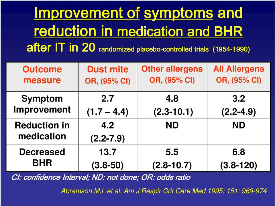 Improvement Reduction in medication Decreased BHR 2.7 (1.7 4.4) 4.2 (2.2-7.9) 13.7 (3.8-50) 4.8 (2.3-10.1) ND 5.5 (2.8-10.