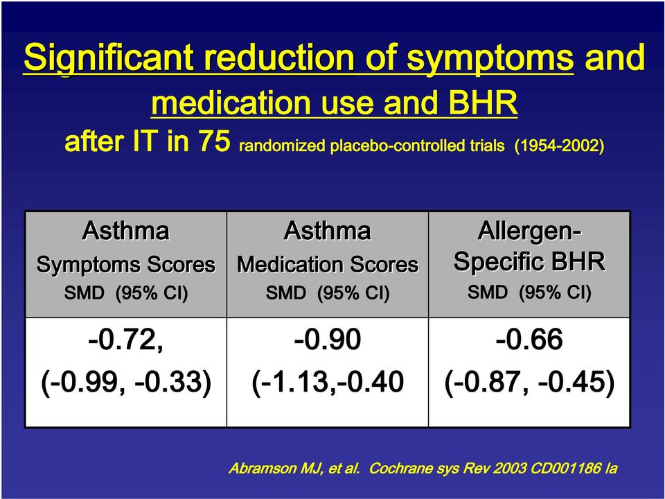 -0.72, (-0.99, -0.33) Asthma Medication Scores SMD (95% CI) -0.90 (-1.13, 1.13,-0.