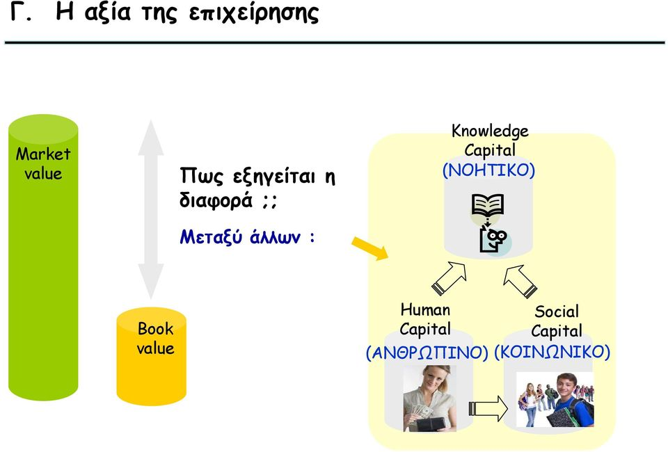 Knowledge Capital (ΝΟΗΤΙΚΟ) Book value