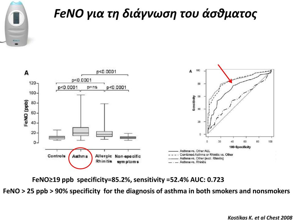 723 FeNO > 25 ppb > 90% specificity for the diagnosis