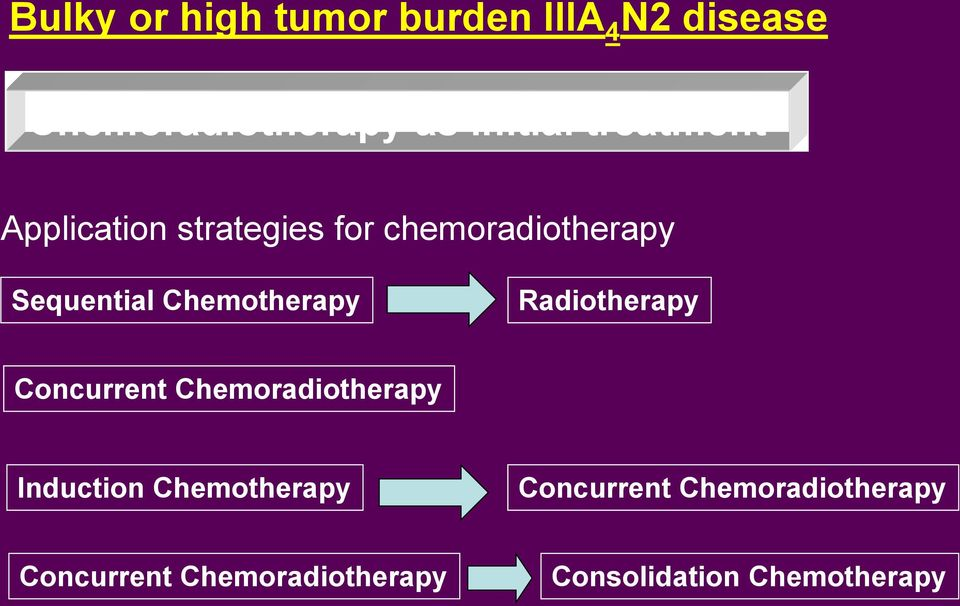 Chemotherapy Radiotherapy Concurrent Chemoradiotherapy Induction
