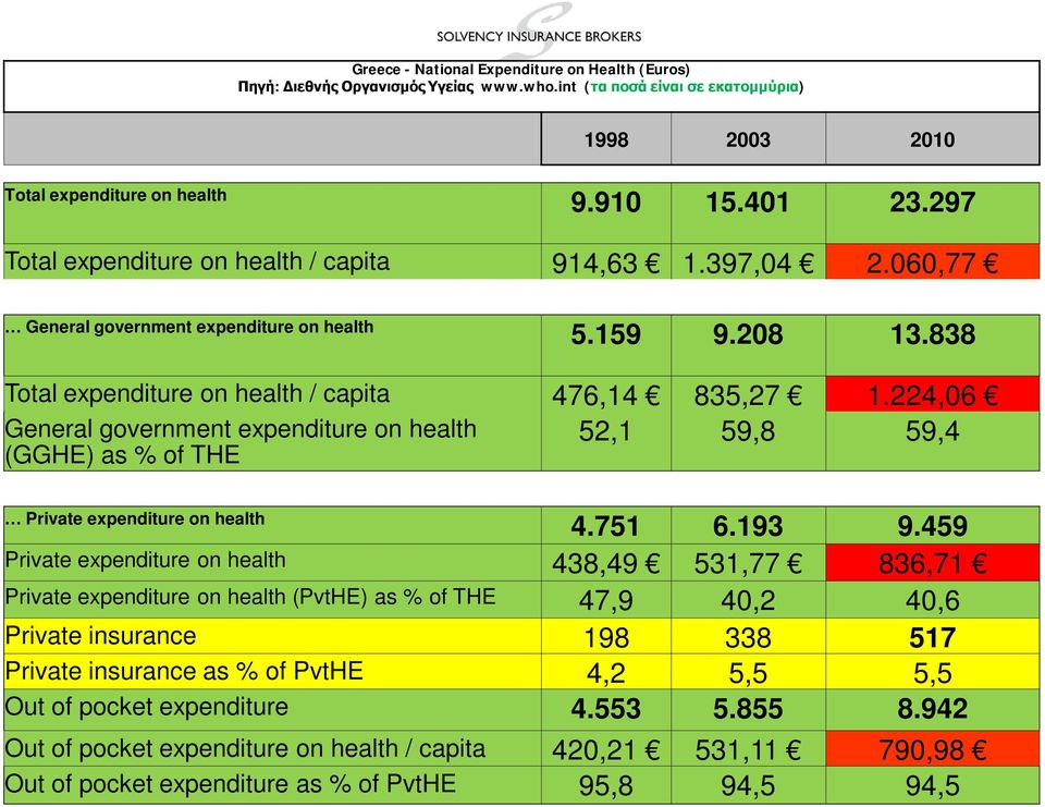 224,06 General government expenditure on health (GGHE) as % of THE 52,1 59,8 59,4 Private expenditure on health 4.751 6.193 9.