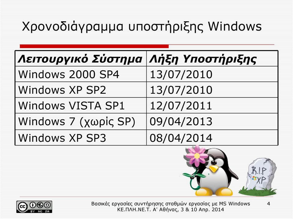 Windows XP SP2 13/07/2010 Windows VISTA SP1