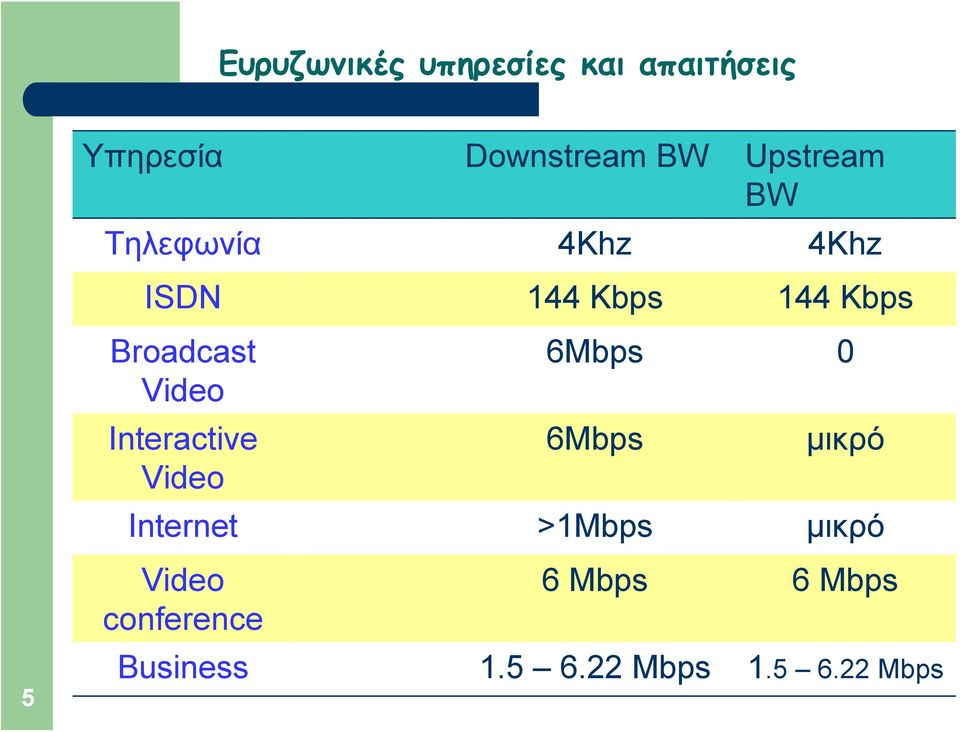 6Mbps 0 Video Interactive 6Mbps μικρό Video Internet >1Mbps