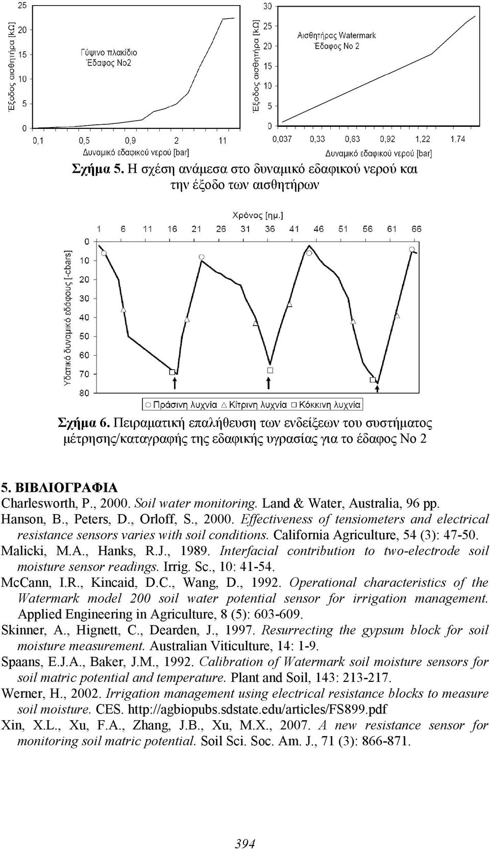 Land & Water, Australia, 96 pp. Hanson, B., Peters, D., Orloff, S., 2000. Effectiveness of tensiometers and electrical resistance sensors varies with soil conditions.
