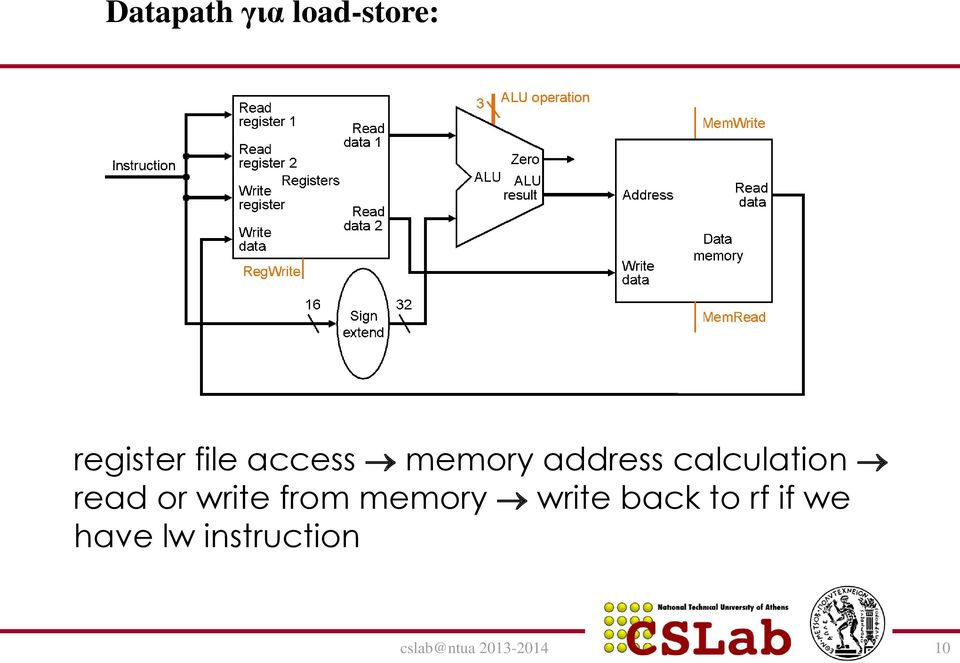 write from memory write back to rf if we