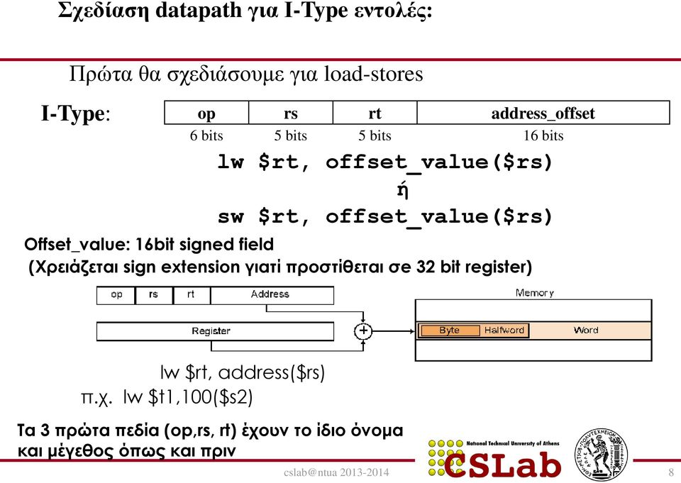 signed field (Χρειάζεται sign extension γιατί προστίθεται σe 32 bit register) lw $rt, address($rs) π.χ.