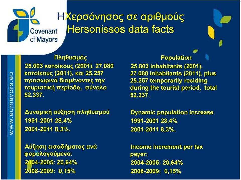 257 temporarily residing during the tourist period, total 52.337. υναµική αύξηση πληθυσµού 1991-2001 28,4% 2001-2011 8,3%.