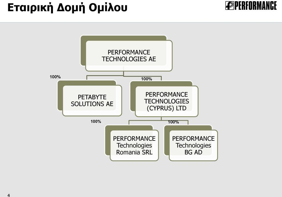 TECHNOLOGIES (CYPRUS) LTD 100% 100% PERFORMANCE
