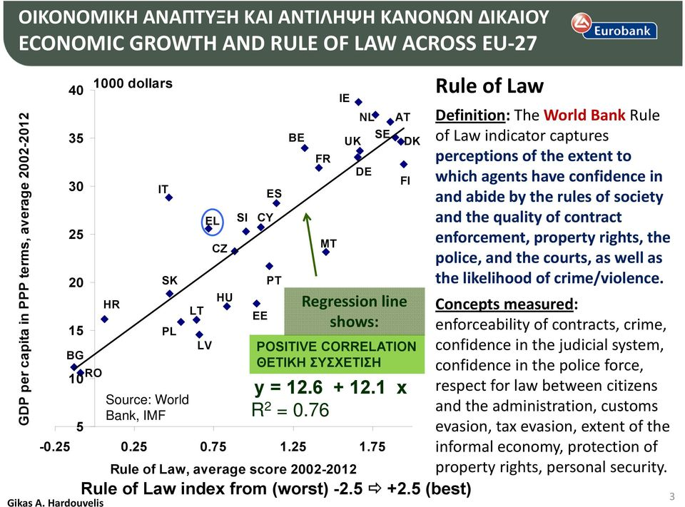 76 DK FI Regression line shows: POSITIVE CORRELATION ΘΕΤΙΚΗ ΣΥΣΧΕΤΙΣΗ Rule of Law index from (worst) -2.5 +2.