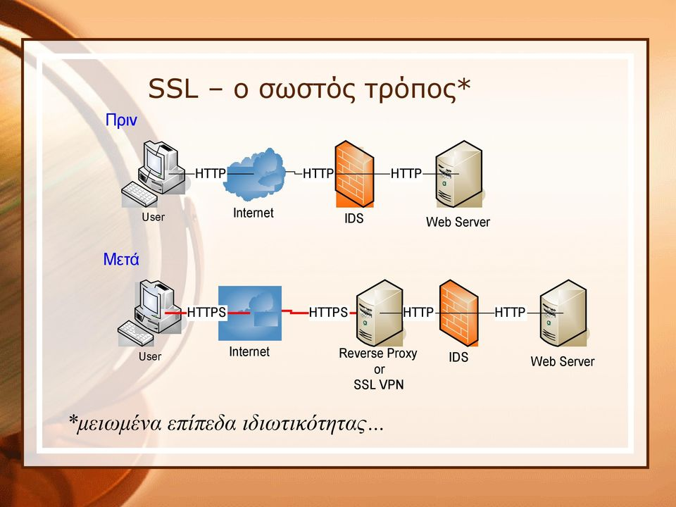 HTTP User Internet Reverse Proxy or SSL VPN