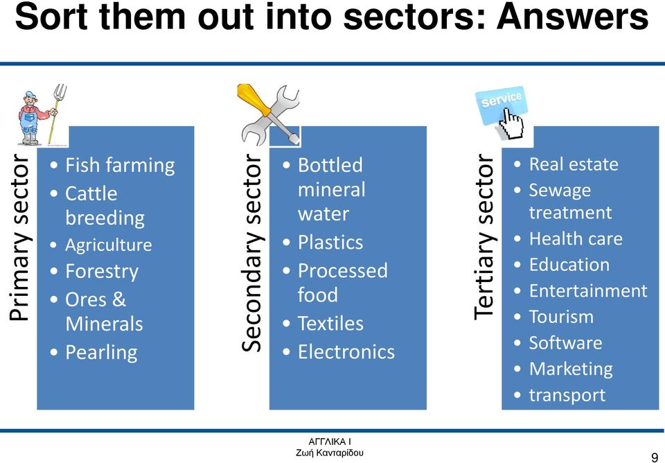 water Plastics Processed food Textiles Electronics Tertiary sector Real estate
