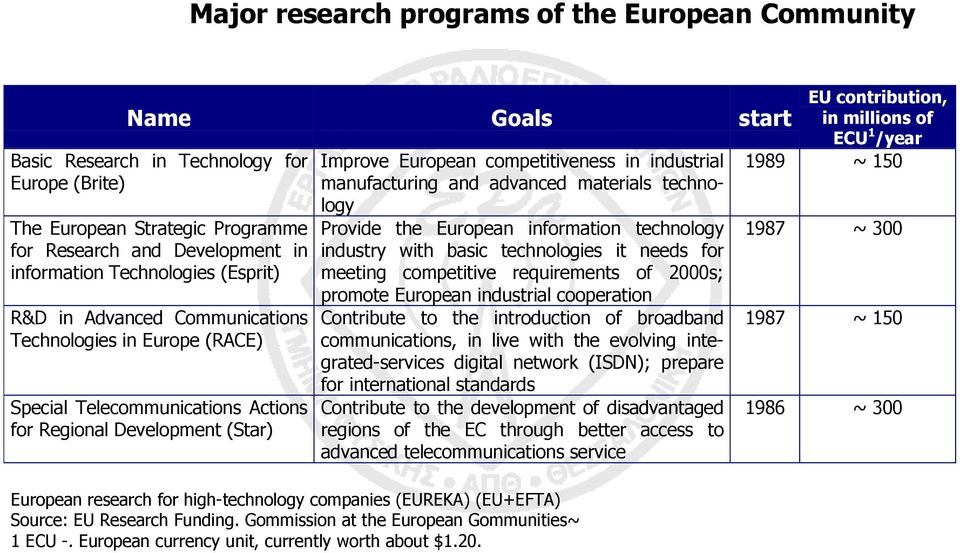 manufacturing and advanced materials technology Provide the European information technology industry with basic technologies it needs for meeting competitive requirements of 2000s; promote European
