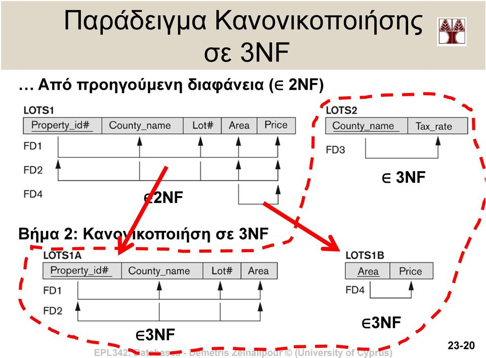 ( 2NF) 2NF 3NF Βήμα 2: