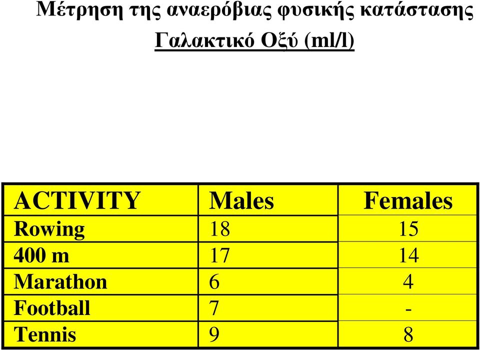 ACTIVITY Males Females Rowing 18 15