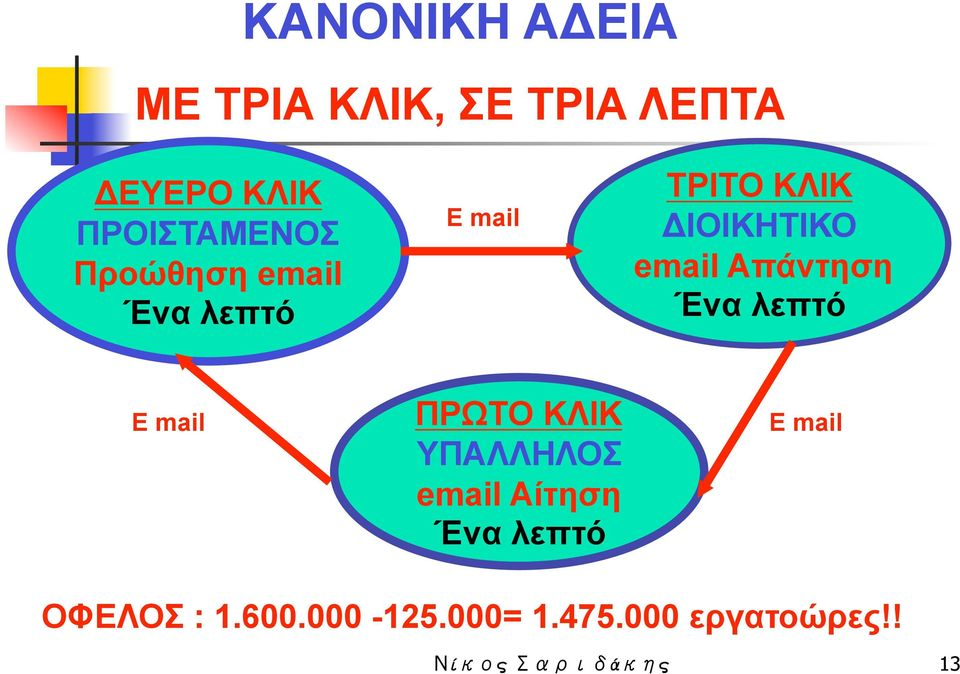 email Απάντηση Ένα λεπτό E mail ΠΡΩΤΟ ΚΛΙΚ ΥΠΑΛΛΗΛΟΣ email Αίτηση