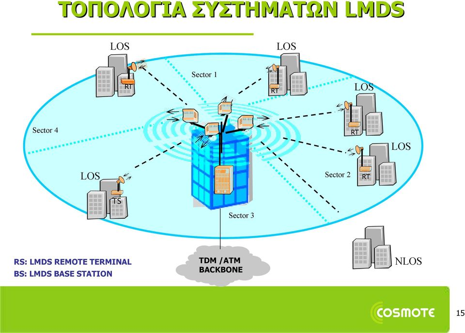 Sector 3 RS: LMDS REMOTE TERMINAL BS: LMDS