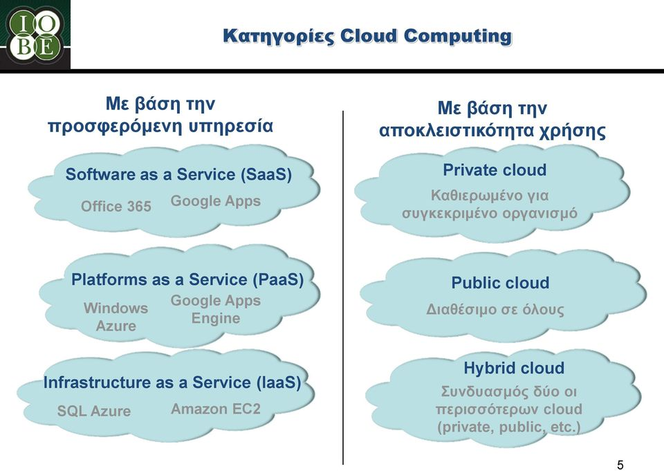 Platforms as a Service (PaaS) Windows Azure Google Apps Engine Infrastructure as a Service (IaaS) SQL