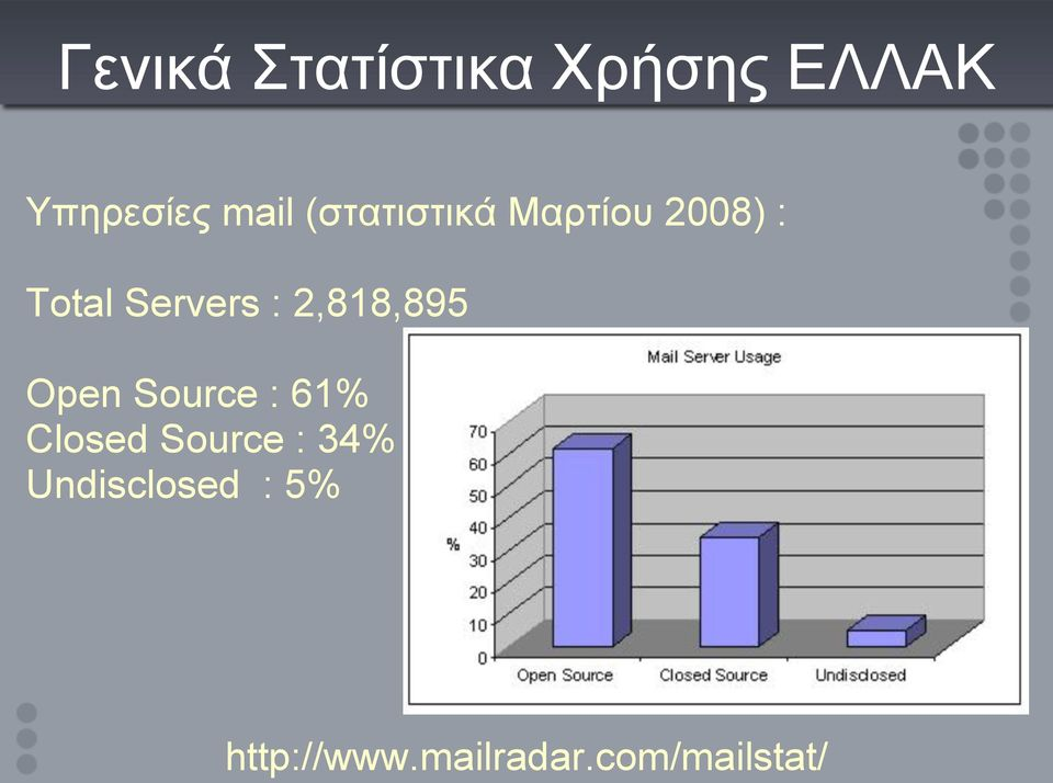 2,818,895 Open Source : 61% Closed Source : 34%
