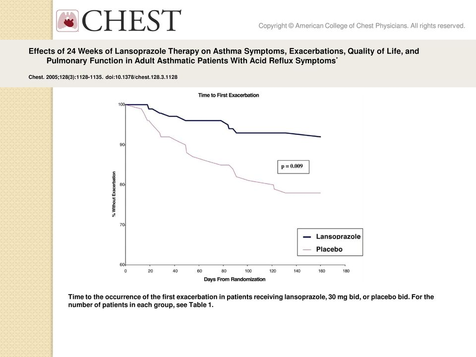 Function in Adult Asthmatic Patients With Acid Reflux Symptoms * Chest. 2005;128(3)