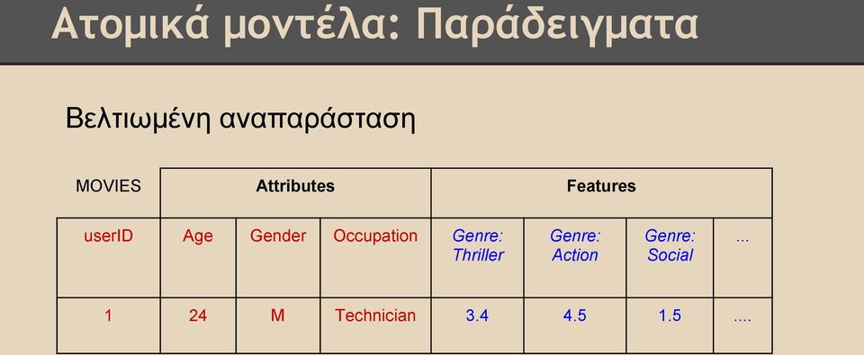 Age Gender Occupation Genre: Thriller Genre: