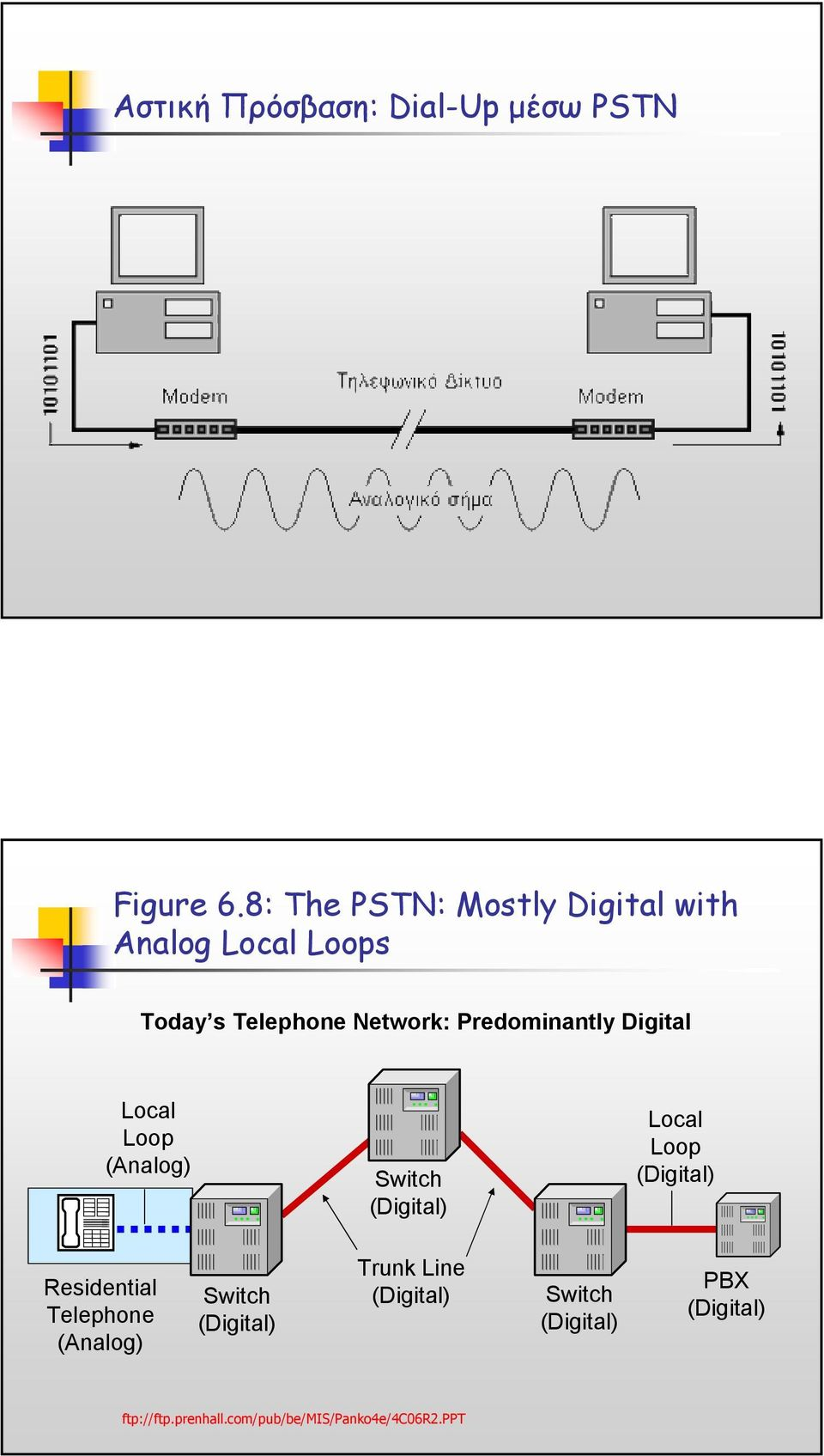 Predominantly Digital Local Loop (Analog) Switch (Digital) Local Loop (Digital)
