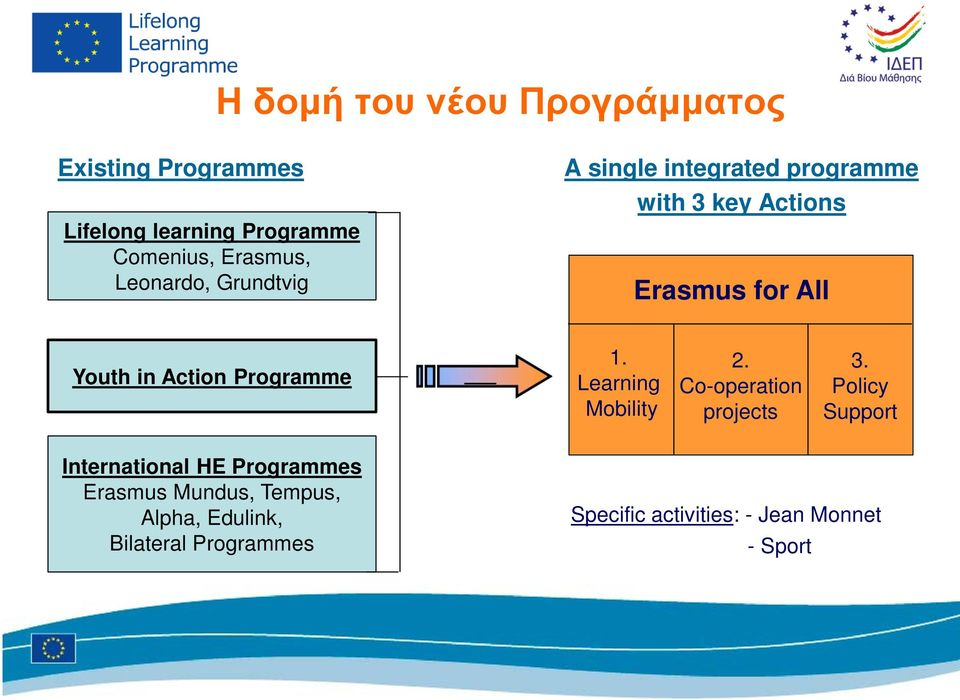 Programme 1. Learning Mobility 2. Co-operation projects 3.