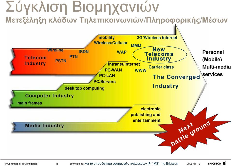 3G/Wireless Internet WWW New Telecoms Industry Carrier class The Converged Industry Personal (Mobile)