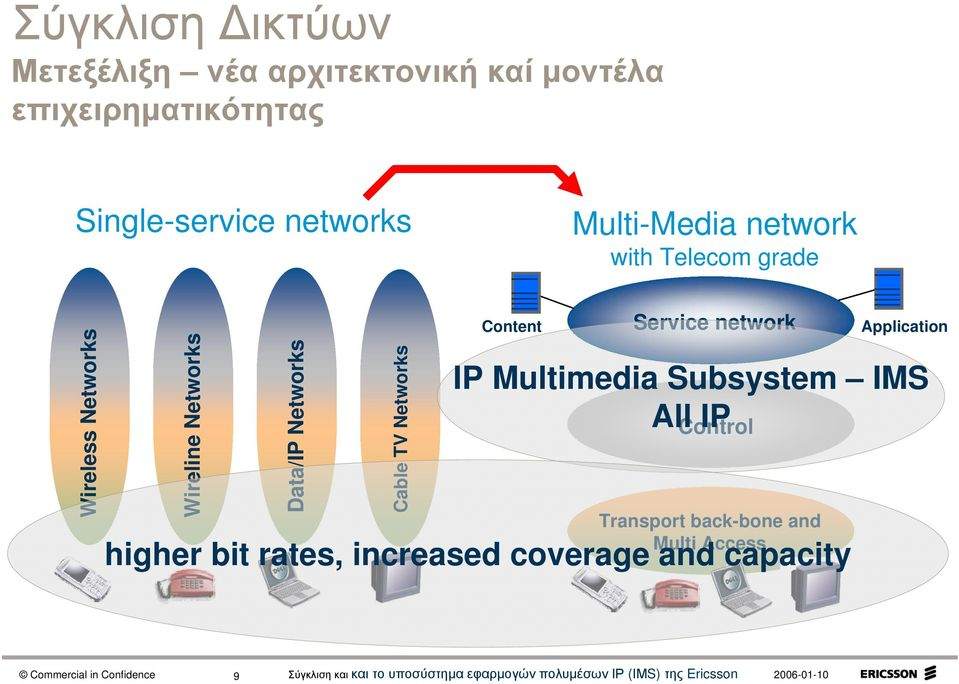 Networks Cable TV Networks Content Service network Control Transport back-bone and Multi