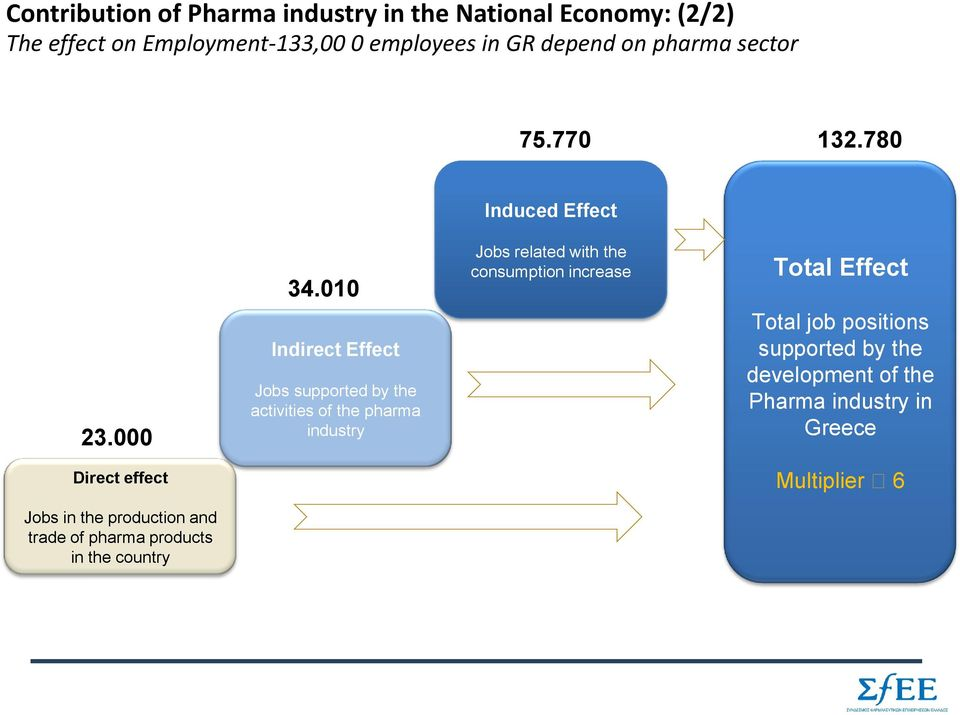 010 Indirect Effect Jobs supported by the activities of the pharma industry Jobs related with the consumption increase