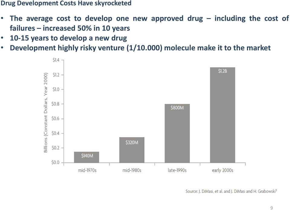 increased 50% in 10 years 10-15 years to develop a new drug