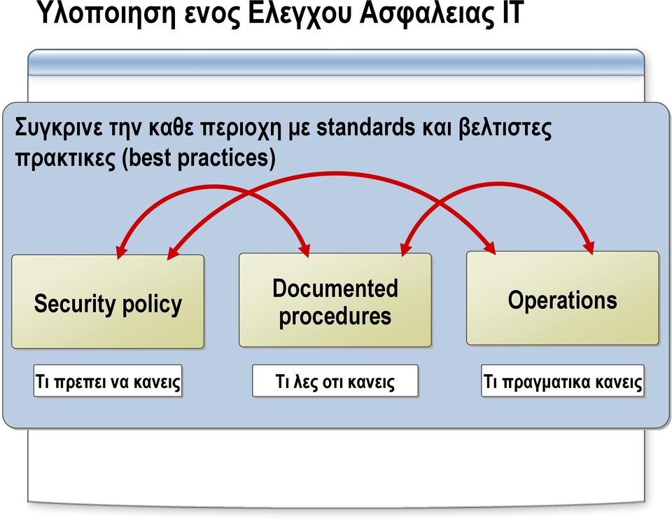 practices) Security policy Documented procedures