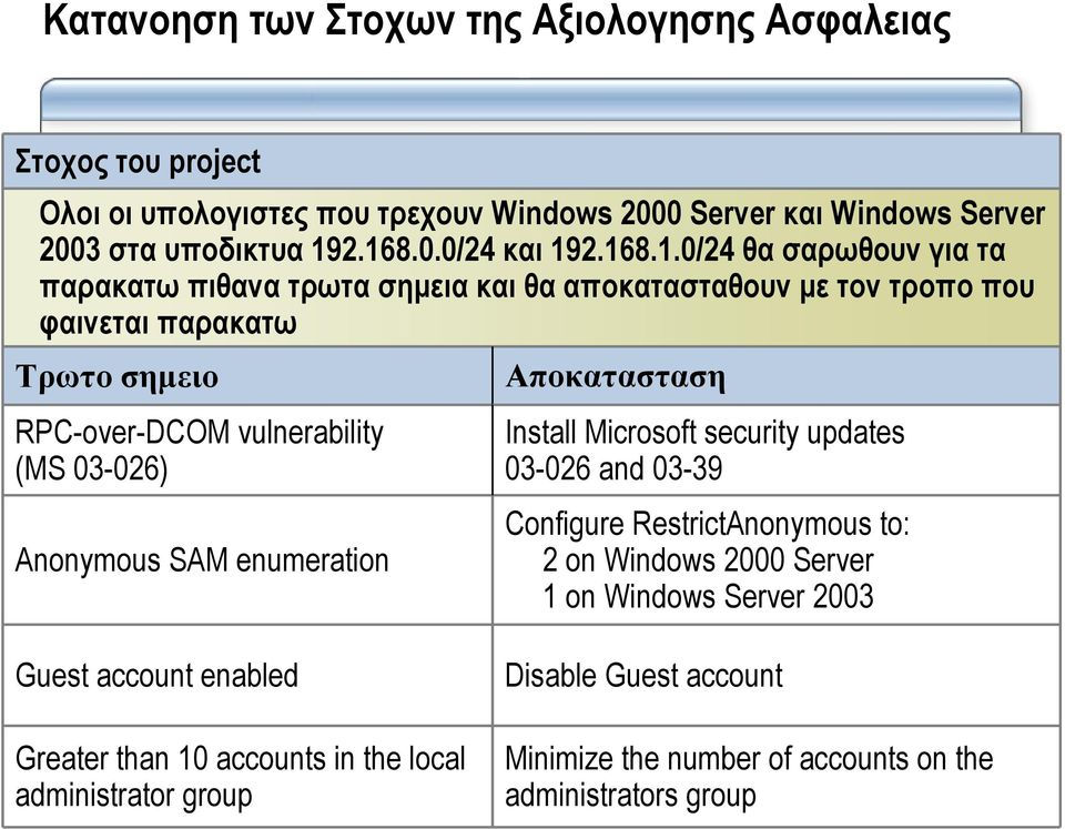 Anonymous SAM enumeration Αποκατασταση Install Microsoft security updates 03-026 and 03-39 Configure RestrictAnonymous to: 2 on Windows 2000 Server 1 on Windows Server