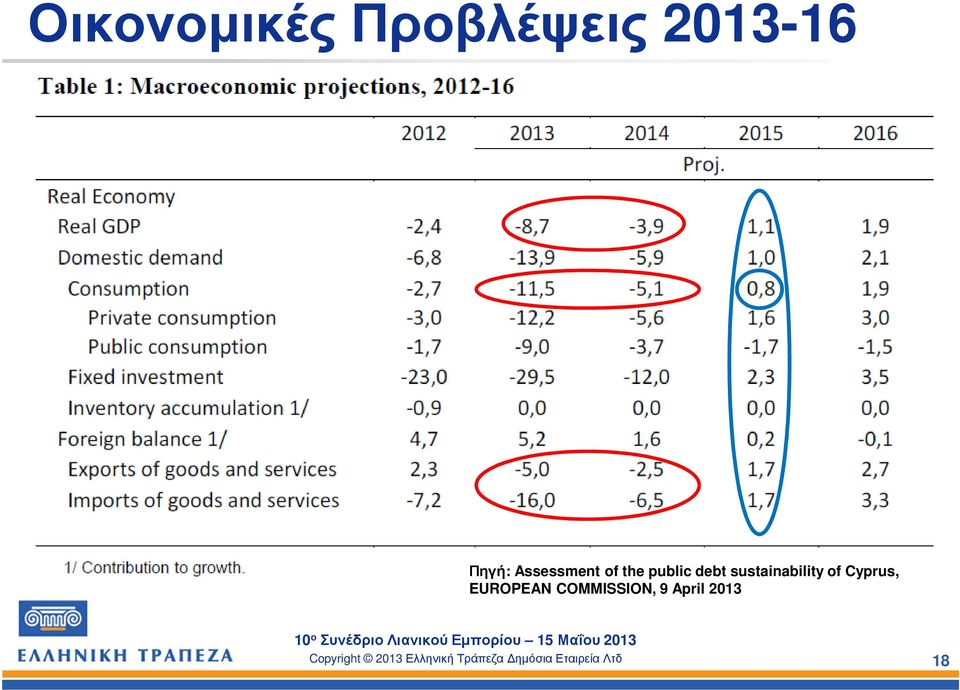 debt sustainability of Cyprus,