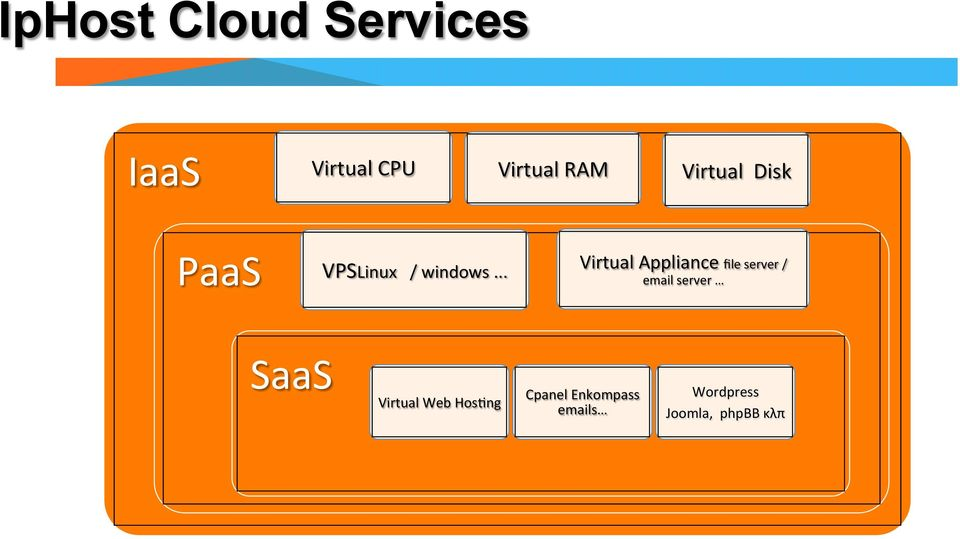 .. Virtual Appliance file server / email server SaaS