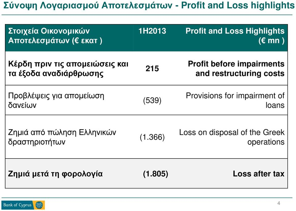 impairments and restructuring costs Προβλέψεις για απομείωση δανείων (539) Provisions for impairment of loans Ζημιά