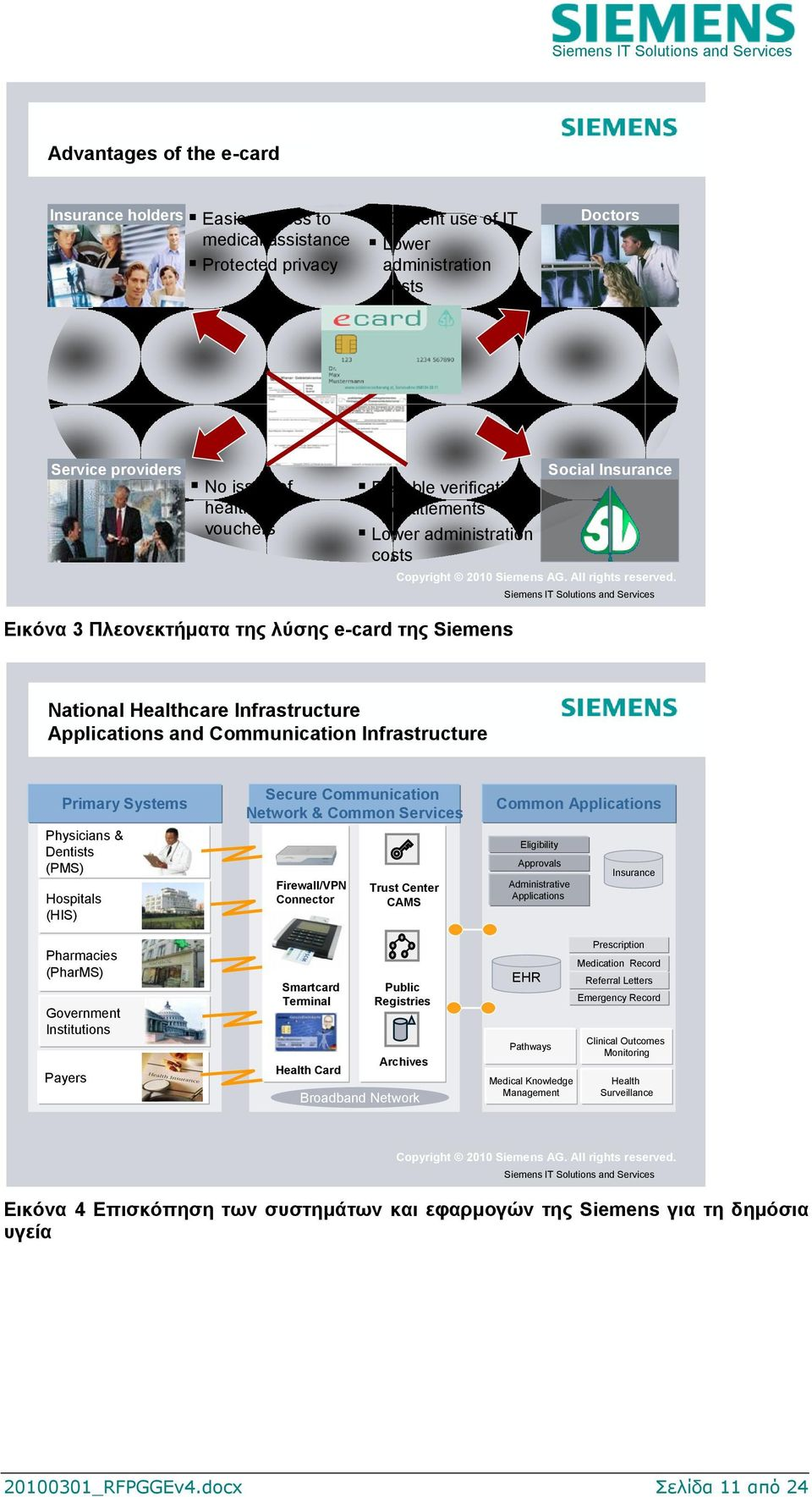 Siemens IT Solutions and Services Εηθόλα 3 Πιενλεθηήκαηα ηεο ιύζεο e-card ηεο Siemens National Healthcare Infrastructure Applications and Communication Infrastructure Primary Systems Physicians &