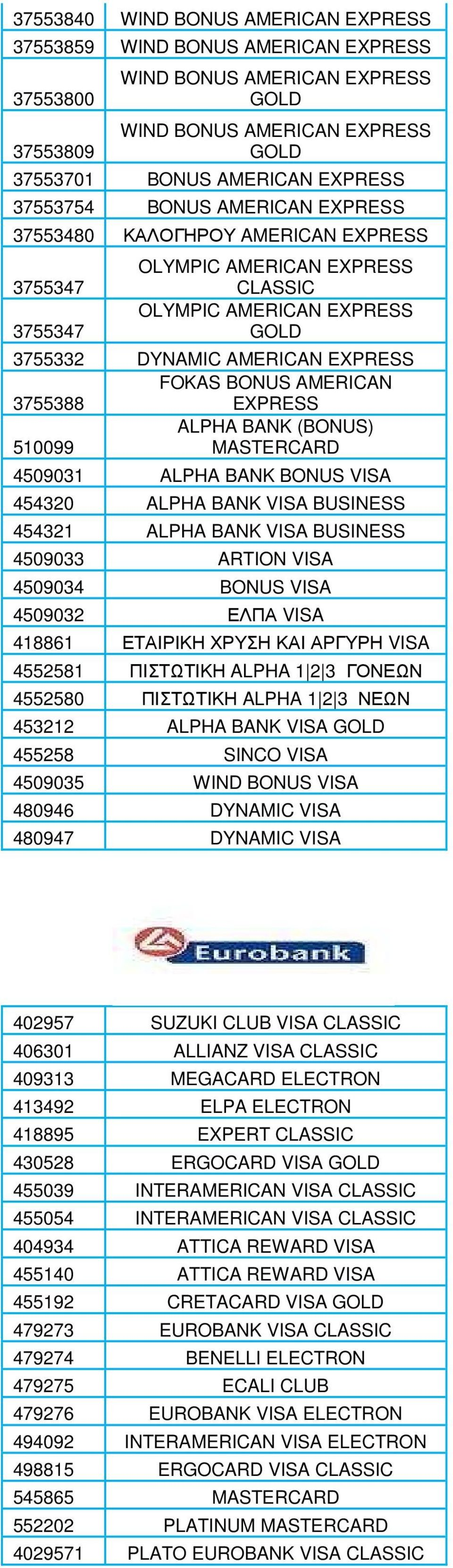 EXPRESS ALPHA BANK (BONUS) 510099 MASTERCARD 4509031 ALPHA BANK BONUS VISA 454320 ALPHA BANK VISA BUSINESS 454321 ALPHA BANK VISA BUSINESS 4509033 ARTION VISA 4509034 BONUS VISA 4509032 ΕΛΠΑ VISA