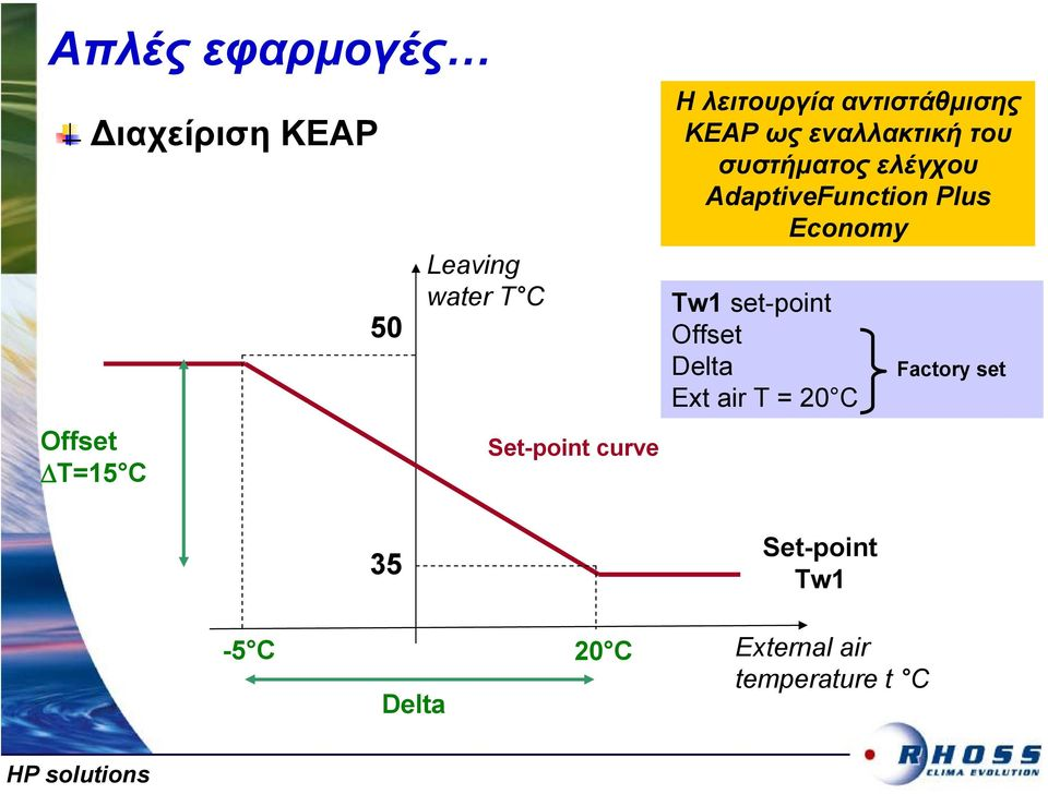 συστήµατος ελέγχου AdaptiveFunction Plus Economy Tw1 set-point Offset