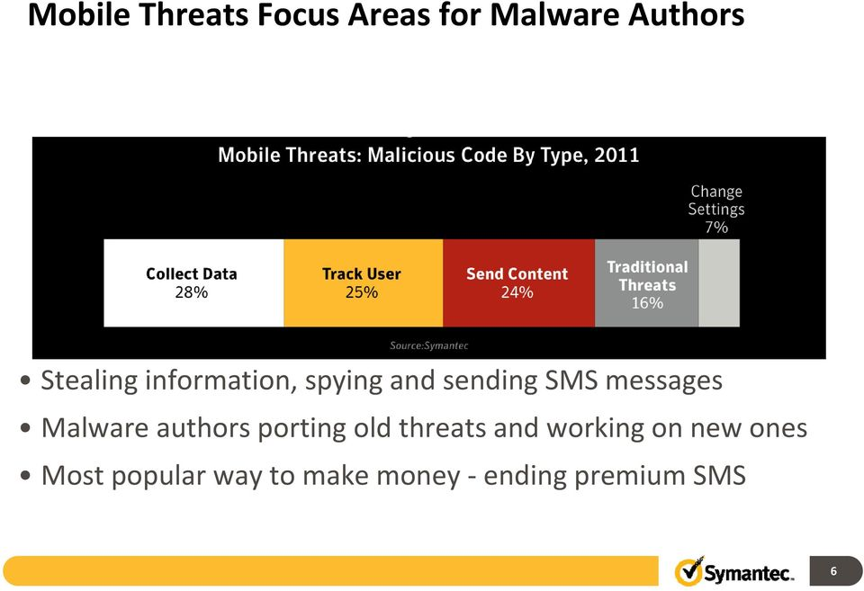 messages Malware authors porting old threats and