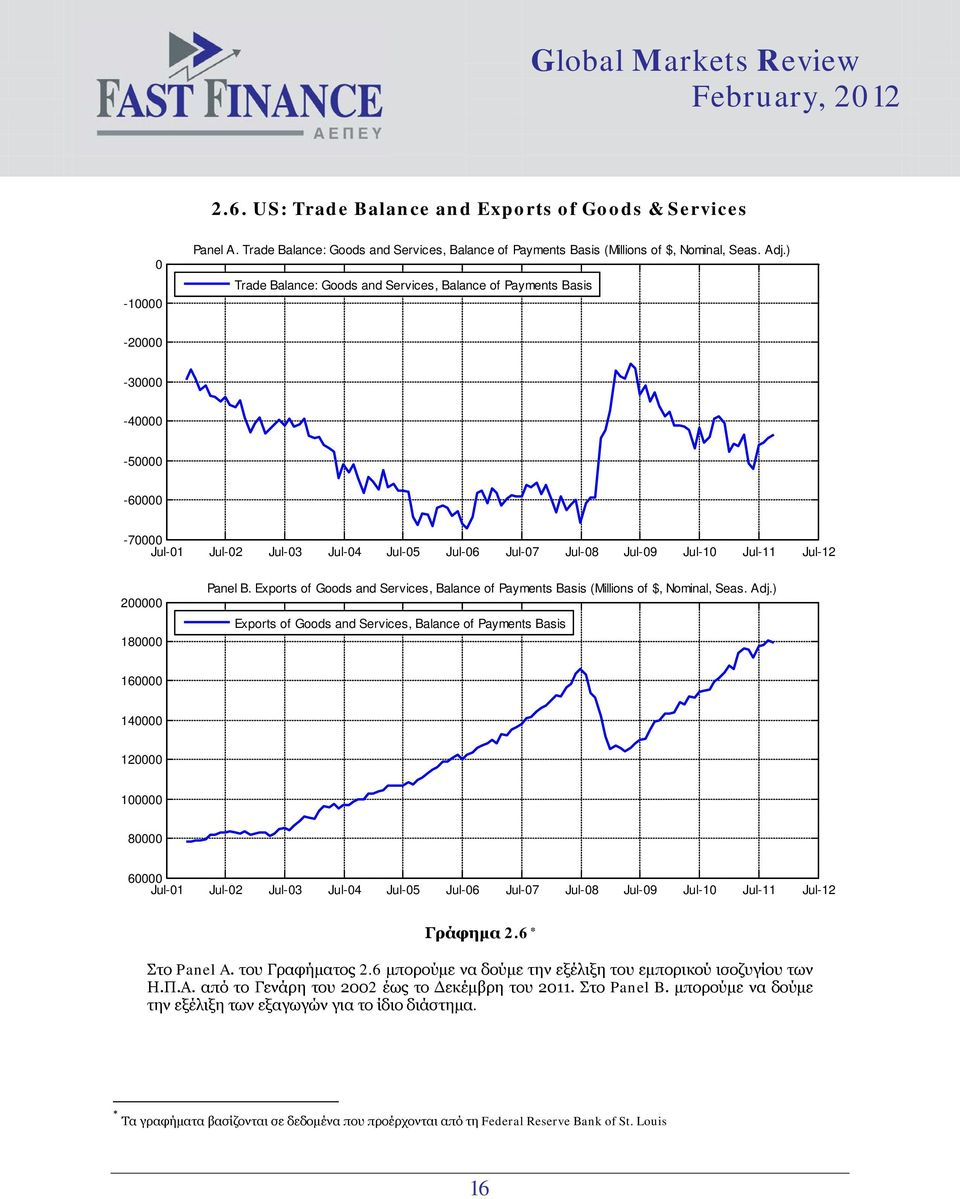 Exports of Goods and Services, Balance of Payments Basis (Millions of $, Nominal, Seas. Adj.