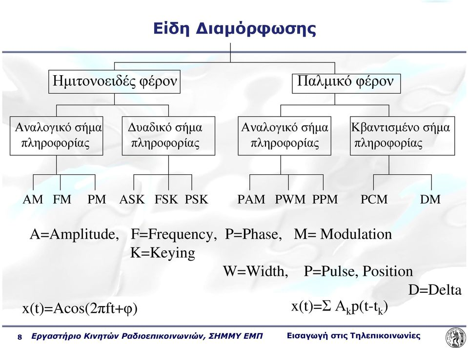 DM A=Amplitude, F=Frequency, P=Phase, M= Modulation K=Keying W=Width, P=Pulse, Position D=Delta