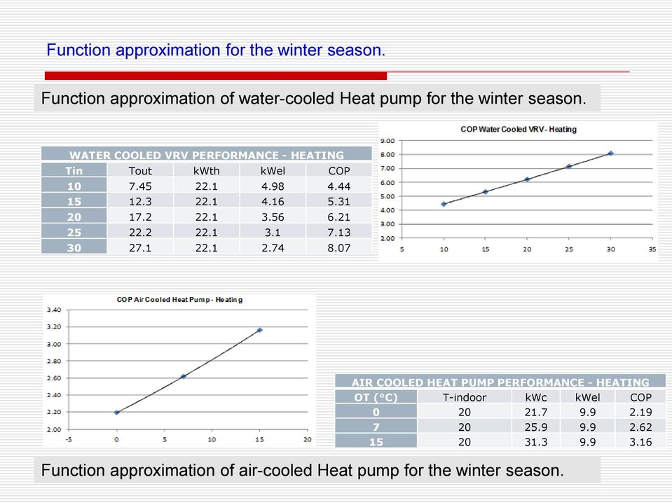 2 22.1 3.1 7.13 30 27.1 22.1 2.74 8.07 Function approximation of air-cooled Heat pump for the winter season.