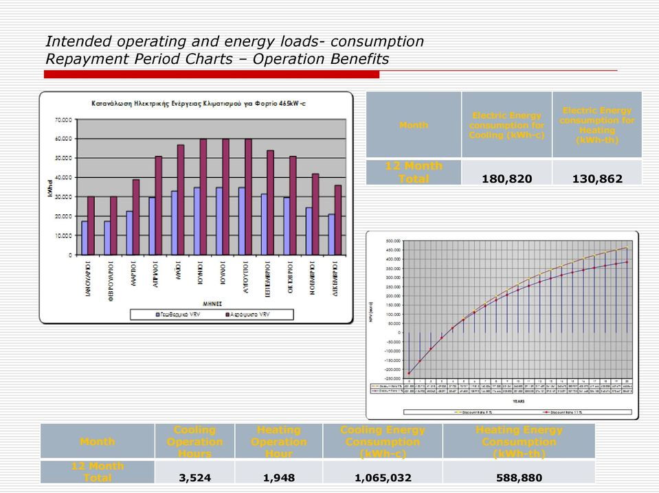 Heating Cooling Energy Heating Energy Month Operation Operation Consumption Consumption Hours Hour (kwh-c) (kwh-th)
