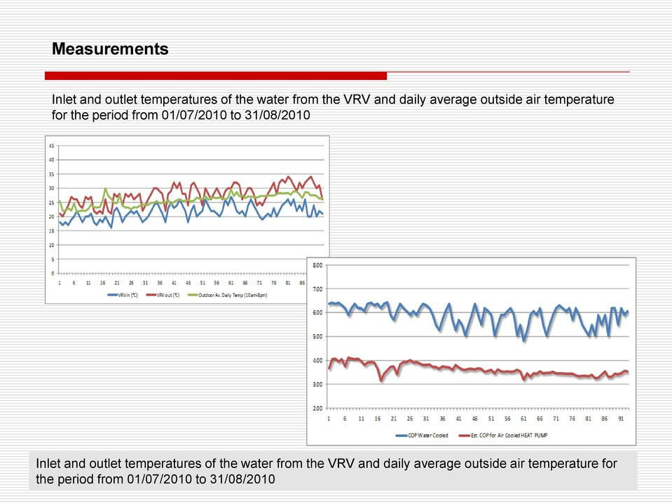 temperatures of the water from the VRV and daily average outside air temperature for