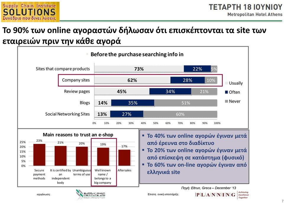 trust an e-shop 23% 21% 20% 19% Secure It is certified by Unambiguous Well known payment an terms of use name / methods independent belongs to a body big company 17% Aftersales Το 40% των