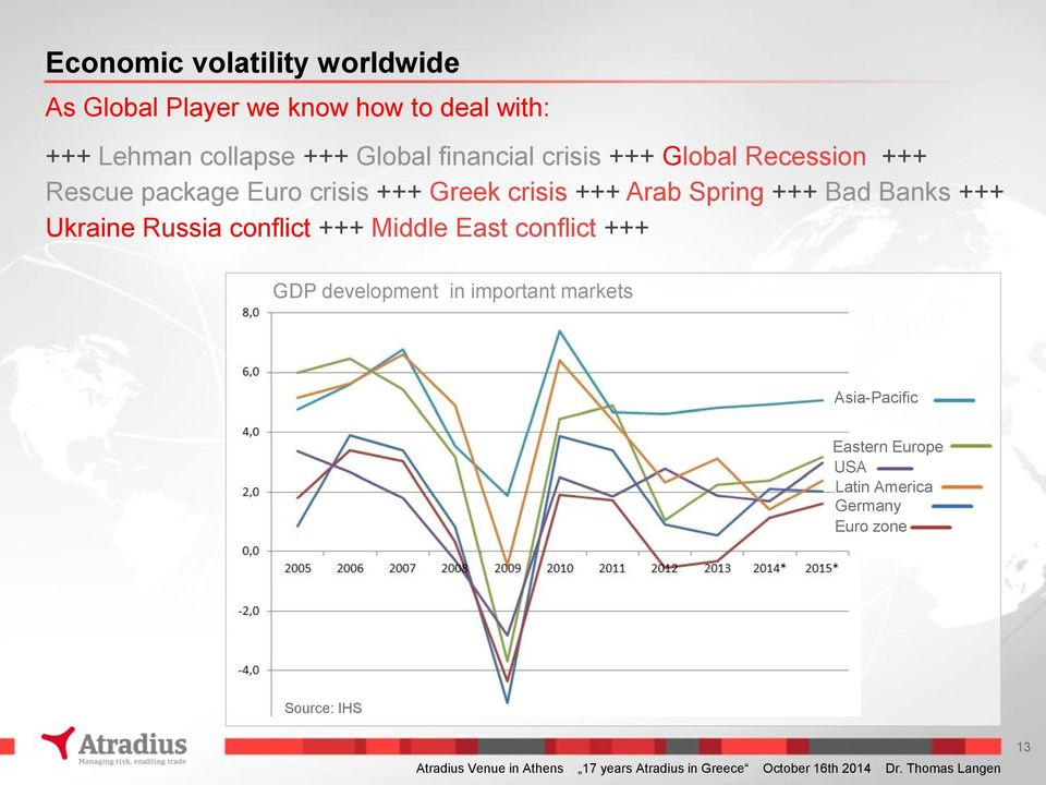 conflict +++ Middle East conflict +++ GDP development in important markets Asia-Pacific Eastern Europe USA Latin America