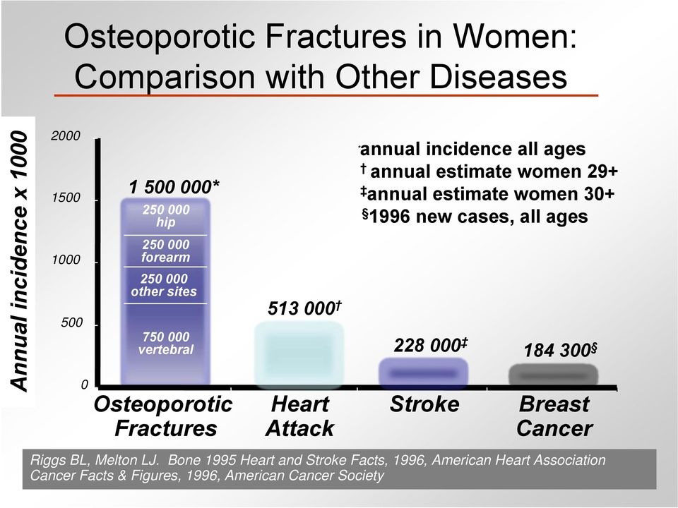 women 29+ annual estimate women 30+ 1996 new cases, all ages 513 000 228 000 Heart Attack Stroke 184 300 Breast Cancer Riggs BL,