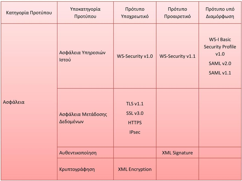 1 WS I Basic Security Profile v1.0 SAML v2.0 SAML v1.