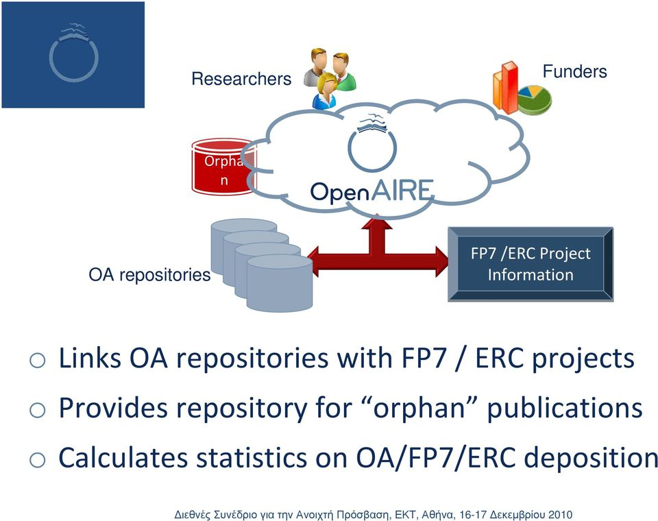 / ERC projects o Provides repository for orphan